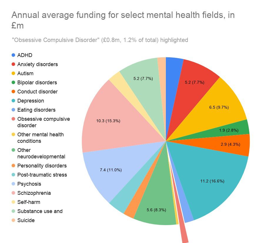 A pie chart of yearly investment into mental health conditions.