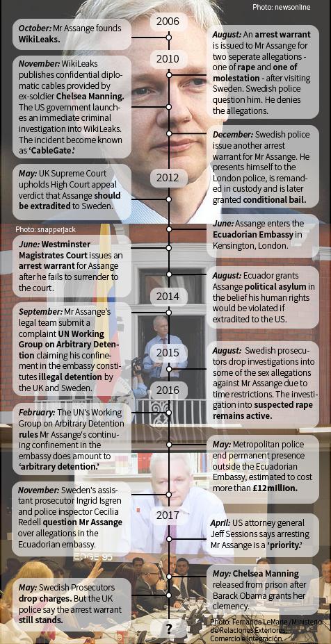 Julian Assange timeline