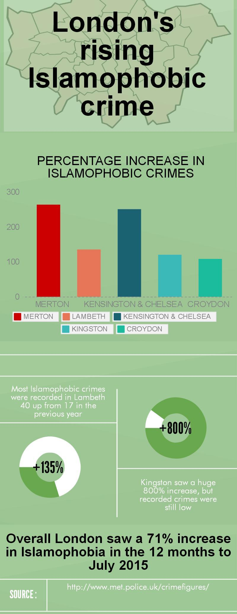 Rising Islamophobia infographic