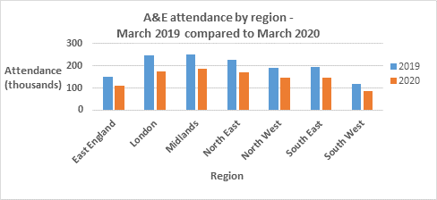 A bar chart showing A&E attendance by region March 2019 compared to March 2020. East England has gone from roughly 150,000 to 100,000.  London has gone from roughly 240,000 to 175,000.  The Midlands has dropped from roughly 230,000 to 180,000.  The North East has gone from roughly 220,000 to 175,000.  The North West has dropped from roughly 190,000 to 130,000.  The South East has gone from roughly 200,000 to 140,000.  And the South West has dropped from roughly 110,000 to 80,000.