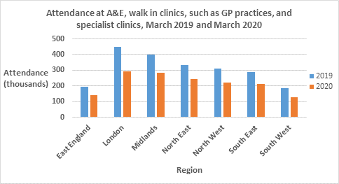 Attendance at A&E, walk-in clinics, such as GP practices, and specialist clinics, March 2019 and March 2020. Bar chart shows a dramatic decrease between 2019 figures and 2020 figures.  East England has dropped from roughly 200,000 to 130,000.  London has roughly dropped from 450,000 to 290,000.  The Midlands has dropped from roughly 400,000 to 280,000.  The North East has gone from roughly 325,000 to 230,000.  The North West has dropped from roughly 310,000 to 210,000.  The South East has gone from roughly 190,000 to 210,000.  And the South West has dropped from roughly 180,000 to 120,000.
