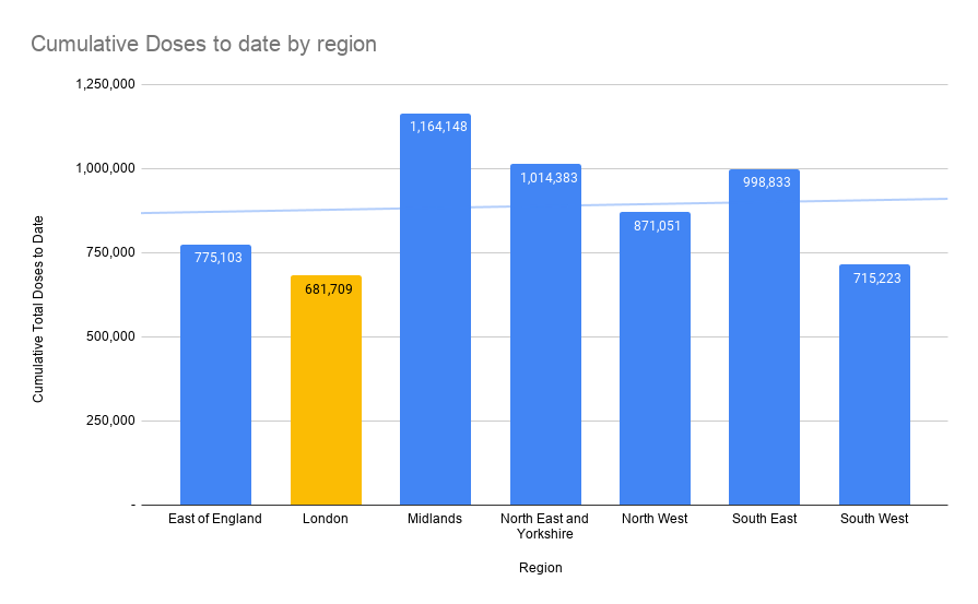 Graph showing the cumulative doses of 16+ population across the UK by region