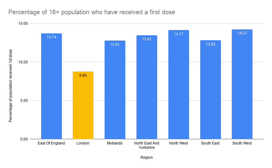 Graph showing percentage of 16+ population to receive first dose in across the UK by region