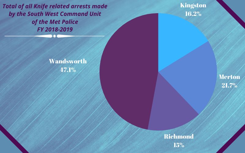A pie chart conveying the percentage of knife crime arrests in FY 2018-19, the 4 boroughs that are under the South West Command Unit of the Met Police.