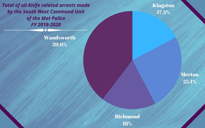 A pie chart conveying the percentage of knife crime arrests in FY 2019-20, the 4 boroughs that are under the South West Command Unit of the Met Police.