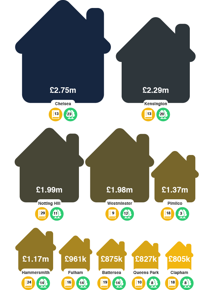 An infographic to show the house price, schools and parks of London's most desirable areas.