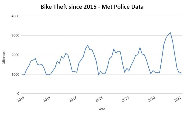 Bike theft line chart depicts summerly spikes that have become increasingly high over the last five years, from under 2000 a month in summer 2015, to over 3000 a month in summer 2016.